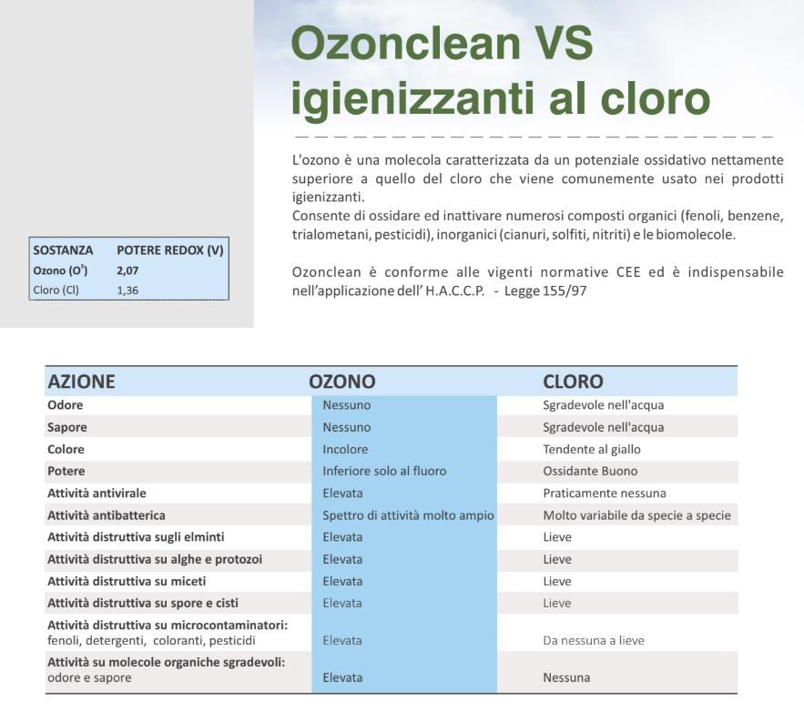 Ozonclean VS Igienizzanti al Cloro
